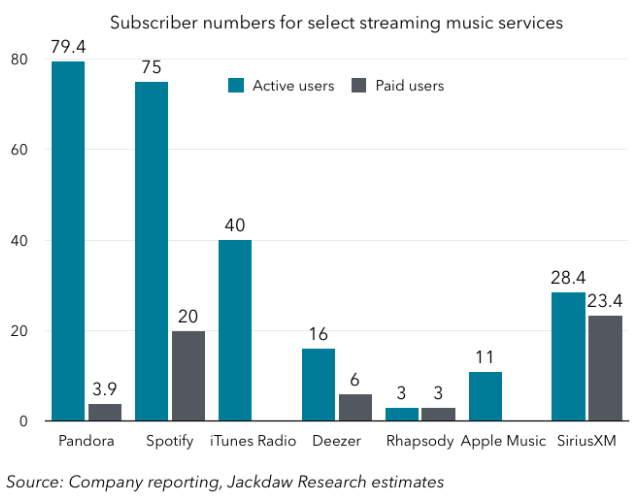 how many users does apple music have