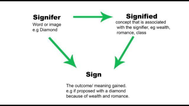 signifires